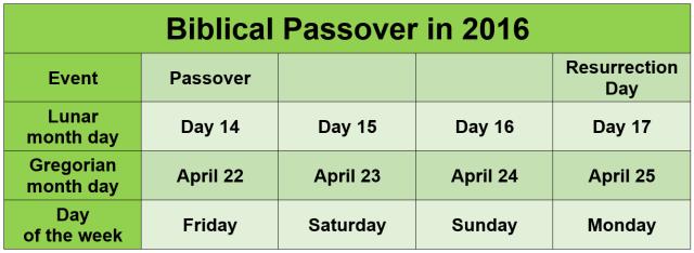 Passover 2016