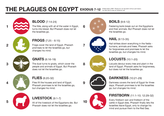 Plagues of Egypt by Visual Unit