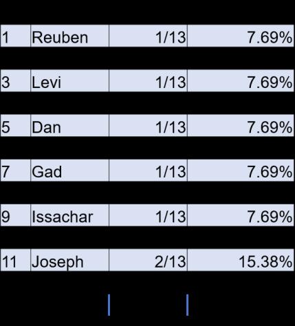 Inheritance of Israel's sonsInheritance of Israel's sons